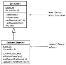 expressing inheritance with a uml class diagram   c   for artists    expressing inheritance with a uml class diagram