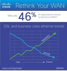 cutting the cord on wans 46 percent moving to internet as wan
