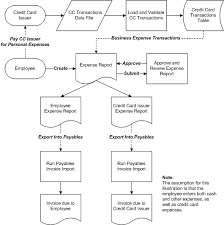 oracle internet expenses implementation and administration guidethe picture is described in the document text