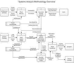 systems analysis  describing existing systemssys analysis meth