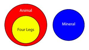 euler diagram   wikipediaeuler diagram