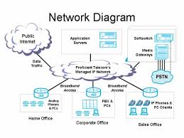 best images of telecommunications network diagram   standard    network diagram how a telephone works