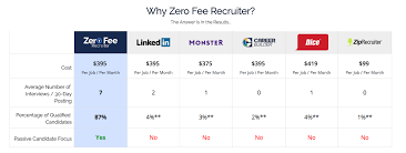 post a job zero fee recruiter linkedin why zerofeerecruiter com because we deliver only qualified and interested candidates every time discover for yourself for