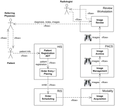 hospital management uml diagram examples   use cases  activities    an example of information flow diagram for the scheduled workflow in radiology