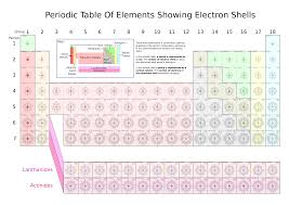 file periodic table of elements showing electron shells svg    file periodic table of elements showing electron shells svg