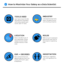 what factors can increase your data scientist salary conclusion