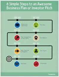 business plans pitching archives angel investment network blog business plans pitching fund raising start up entrepreneurshiptags business idea business plan business plan advice business plan template