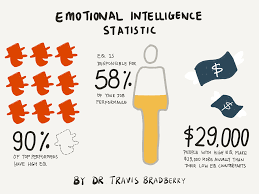 what is emotional intelligence and why is it important it s interesting to note how the concept of emotional intelligence has evolved over the years from its inception as something called social intelligence
