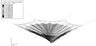 stress distribution during <b>simulated</b> impact on <b>spider</b> silk <b>web</b>.
