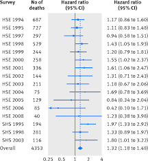 psychological distress in relation to site specific cancer figure2