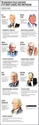 must see examples of leadership pins leadership bulletin 7 leadership styles are discussed examples of great leaders using these leadership styles throughout history
