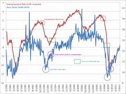 auto s and employment business insider saar and unemployment