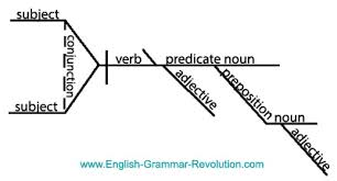 best images of enter a sentence to diagram   sentence structure    sentence diagramming examples