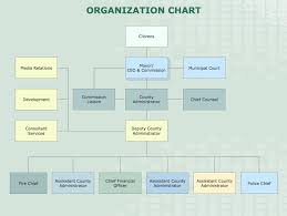 sample organizational charts   our organizational chart software    hierarchical organizational chart