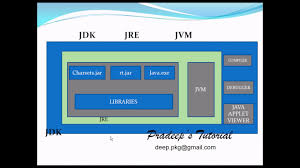 java tricky interview questions and answers jvm jdk and jre java tricky interview questions and answers jvm jdk and jre java platform independent