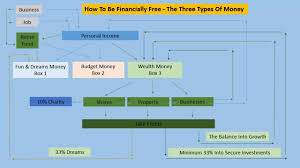 how to become financially the three types of money rule how to become financially the three types of money rule