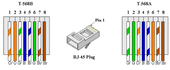 image001 gif CDI Ignition Wiring Diagram Results For 6 Pin Cdi Wiring Diagram there are two wiring standards for these cables, called t 568a and t 568b they differ only in pin assignments, not in uses of the various colors
