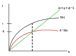 Essay    Solow model   Wealth and Poverty of Nations Ram Pages The graph above shows an example of the solow model Looking at the investment and saving The graph capital  as you go all the way up to    Y