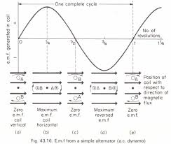 the simple alternating current generator physics homework help the simple alternating current generator