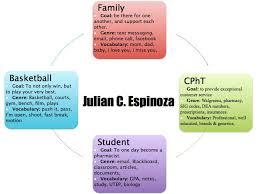 college essays college application essays   discourse community essay dis community essay outline