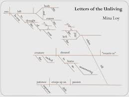 gypsy daughter essays diagramming mina loy s letters of the diagramming mina loy s letters of the unliving as a method for close reading