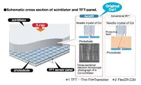 AeroDR 14x17 <b>inch flat</b> panel detector-Digital Radiography ...