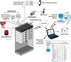 enterprise server environment monitoring system remote network alert notifications sent via email leds web page sms messages snmp etc