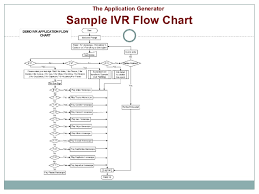 interactive voice response  ivr     entertainment industry     the application generator sample ivr flow chart