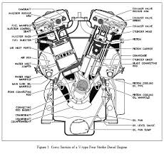 best ideas about diesel engine engine working cross section of a v type four stroke diesel