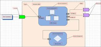 service components bpel processes business rule human task mediator these are used to construct a soa composite application advanced concepts business