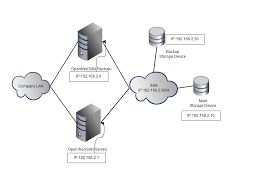 projectbackup   just another wordpress com site   page just a simple diagram that will show how the network is configured  the san network not the big one