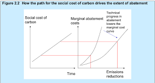 buy essay online cheap market failure and carbon prices buy essay online cheap market failure and carbon prices