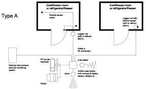 <b>Temperature and humidity monitoring</b> systems for fixed storage areas