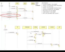 contract  interaction diagram and design class diagram for rental    contract  interaction diagram and design class diagram for rental example