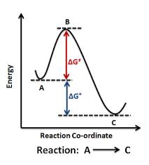 energy profile  chemistry    wikipedia