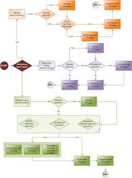 submission workflow flow diagramsubmission announcement workflow flow diagram