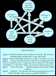 relations diagram continuous improvementexample of using a relations diagram relations diagram example