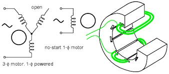 3 phase generator winding diagram 3 image wiring the electric online capacitor start on 3 phase generator winding diagram