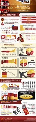 17 best images about infographics travel tourism a to uk trend of uk tourism industry infographic uk tourism