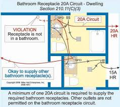 code bathroom wiring: there are two options when wiring bathroom outlets in a dwelling unit