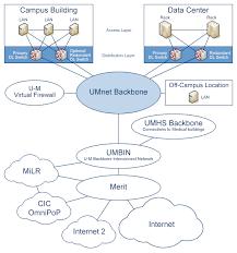 its communications systems  umnet backbone saappendix b   umnet backbone diagram
