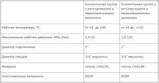 Колл.<b>группа 1х3/4</b> 13 выходов 32315S060513 | Современные ...