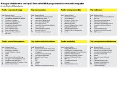 business school rankings from the financial times ft com top emba programmes in selected categories
