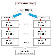 capf exam essay paper  tips and tricks   test current affairs essay points tree