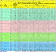 th pay commission pension calculation table option by 7thcpc pension calculation table