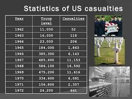 「vietnam war casualties」の画像検索結果