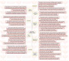 insights ias mindmaps on important current issues for upsc civil reservation system in middot marginal cost of funds based lending rate mclr