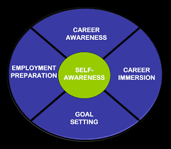 laurier navigator career students alumni career planning research suggests that most people put more time and research into buying an automobile than they do into selecting a career path there are many factors to