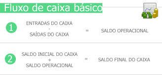 Resultado de imagem para imagens de FLUXO DE CAIXA