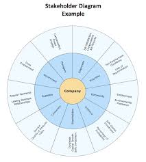 conceptdraw samples   marketing   charts and diagramssample    marketing circular diagram   stakeholder diagram